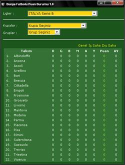 Avrupa ligleri Maç sonuçları puan durumu